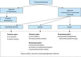 Курсовая работа Основные критерии выбора поставщика при закупке  Такая структура создает широкие возможности логистической оптимизации материального потока на стадии закупок предметов труда