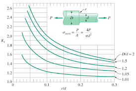 Shaft Stress Concentration Factor What Is Stress