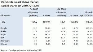 Android — первый на рынке. Что теперь? / Geektimes