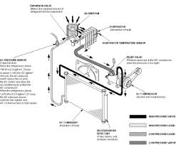 car air conditioning system. ac components car air conditioning system