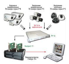 Типовые решения систем видеонаблюдения объектов на основе  Аналоговые системы видеонаблюдения на 16 ТВ камер
