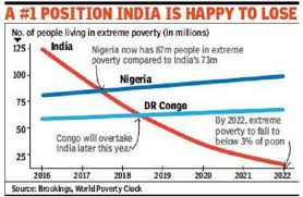 Poverty Line Chart 2017 India No Longer Home To The Largest Number Of Poor Study