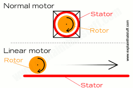 artwork paring a normal motor with a linear induction motor