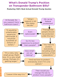 this flow chart shows just how nonsensical donald trump s trans related this flow chart that destroys the case against same sex marriage is so easy any zealot can use it