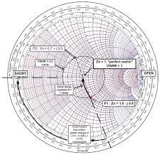 Smith Chart Fundamentals Nuts Volts Magazine
