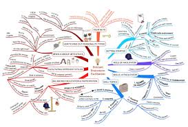 how to facilitate a brilliant brainstorm key skills mindmap share this post