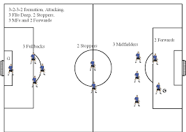 soccer positions diagrams  v  soccer formations v  soccer formation diagram       attacking   deep