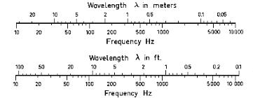 Hertz Conversion Chart Wavelength Frequency Convert Lambda Hz Sound Conversion