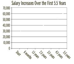 Police Salary Chart Nypd Salary Chart 2016 Bedowntowndaytona Com