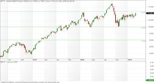 Nifty Weekly Chart Vfmdirect In Nifty Weekly Charts