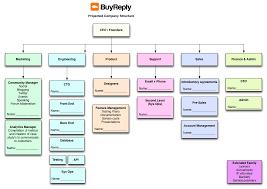 Startup Org Charts Www Bedowntowndaytona Com