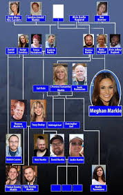 Dailymailtv Reveals Meghan Markles Fascinating Family Tree