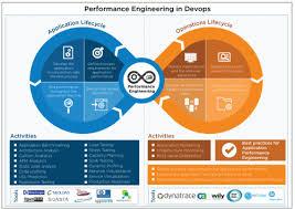 Performance Engineering Tggtech Functional Testing