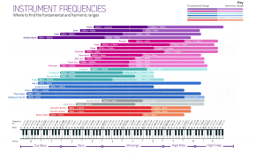 Instrument Frequency Chart Audio Music Equalizer Everything About Equalization In Music