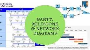 Gantt Chart Milestone Chart And Network Diagram Different