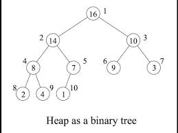 Algorithms Heap Data Structure Programmingtil Algorithms Video Tutorial Screencast 0003