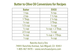 Butter To Olive Oil Conversion Chart Butter To Olive Oil Conversion Chart Rancho Azul Y Oro