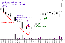 Weekly Trend Chart Trend Reversal Signal Weekly Stock Price Chart