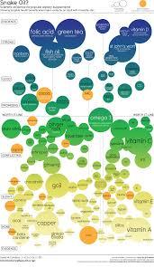 Snake Oil Chart Snake Oil Supplements Science Based Life