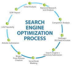 Seo Process Chart Seo Archives Page 7 Of 7