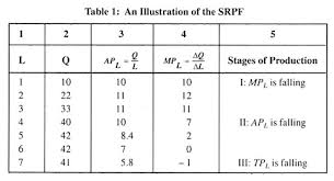 essay on production function top essays firm economics an illustration of the srpf