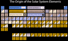 Chemical Elements Chart Heres Where All The Chemical Elements Came From In Space