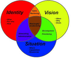 Identity Venn Diagram What You Need To Know About Productivity In A Startup