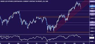 Jpn225 Live Chart Nikkei 225 Technical Analysis Japanese Stocks Ready To Drop
