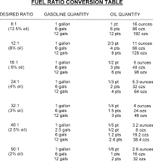 Fuel Oil Fuel Oil Conversion Chart