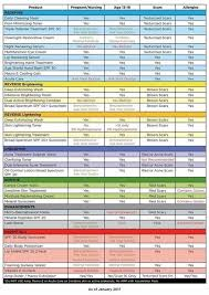 Rodan And Fields Safety Chart Yes Its Safe In 2019 Rodan Fields Canada Rodan Fields