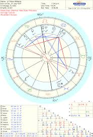 Robin Williams Astrological Counsel Astro Type Style