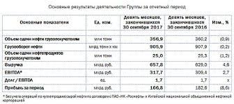 Чистая прибыль Транснефти по МСФО за месяцев г снизилась  Выручка компании от транспортировки нефтепродуктов увеличилась на 63 6% и составила 27 453 млрд руб