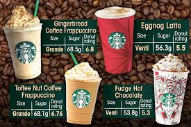 starbucks hot drinks names. Contemporary Drinks Starbucks Coffee Has As Much Sugar SEVEN Donuts Including 69g In Just  The Festive Frapp U2014 Find Out If Your Favourite Is Listed With Hot Drinks Names I