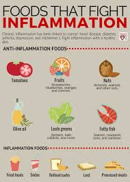 Anti Inflammatory Foods Chart Foods That Fight Inflammation Harvard Health