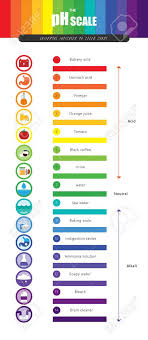 Color Chart For Universal Indicator The Ph Scale Universal Indicator Ph Color Chart Diagram Acidic