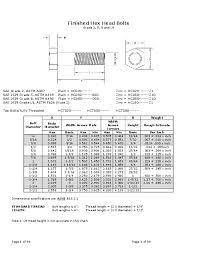 Din 933 Weight Chart 27 Specific Hex Cap Screw Unc Weights Chart