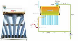 Panou Solar Apa Calda Inox 82l Cu 10 Tuburi Vidate Nepresurizat Sontec