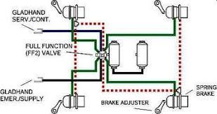 Haldex Brake Shoe Identification Chart Haldex Air Valves St Louis Truck Driveshafts Suspensions