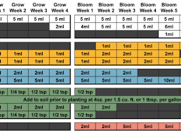 Botanicare Feeding Chart For Soil House And Garden Feed Chart Garden House And Feeding