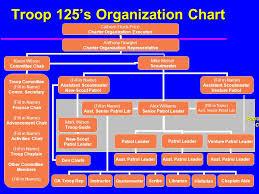 59 Qualified Troop Advancement Chart