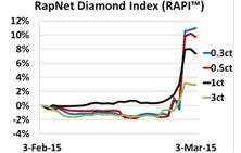 Diamonds Net Rapaport Tradewire March 6 2015