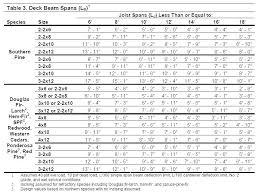 Rafter Size Chart Cedar Beam Span Chart Walesfootprint Org