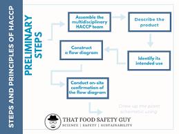 Thatfsguy Blog That Food Safety Guy