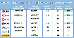 promotions for lazada sho qoo10