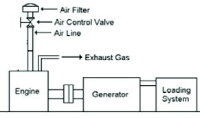 electric generator diagram. Schematic Diagram Of Electric Generator Set.