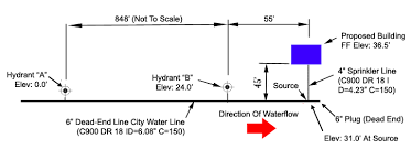 Fire Hydrant Coefficient Chart Flow Testing Fire Hydrants Test 2