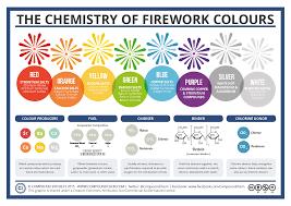 Salt Chart Chemistry The Chemistry Of Fireworks