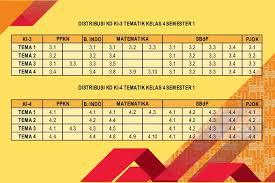 Check spelling or type a new query. Pemetaan Kd Ki 3 Ki 4 Kelas 2 Semester 1 Kurikulum 2013 Ayo Madrasah