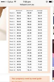 Healthy Weight Chart Australia Weight Chart For 167cm Please Help November 2014