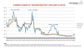 Fhr Or Sibor Historical Trending Analysis